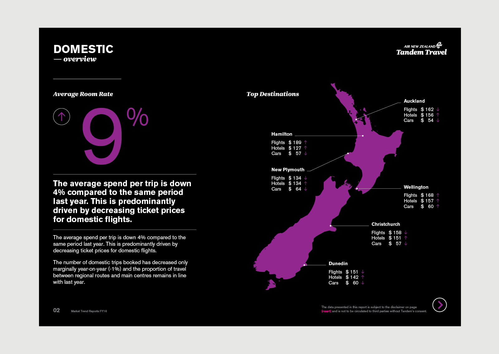 AirNZ Tandem Travel Online Report – Domestic Overview showing data visualisation with black and teal colour palette