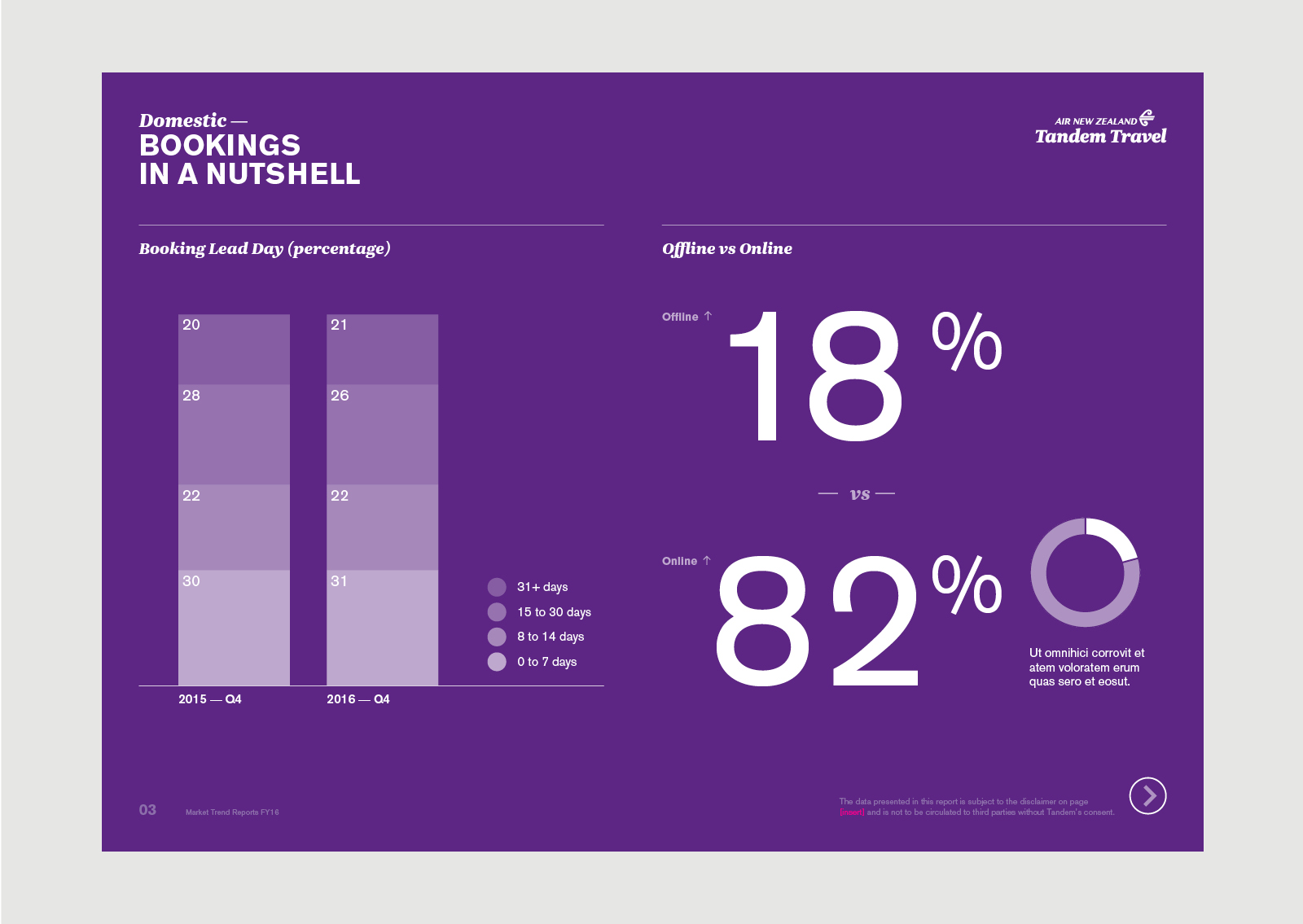 AirNZ Tandem Travel Online Report – Domestic Bookings showing data visualisation on purple background