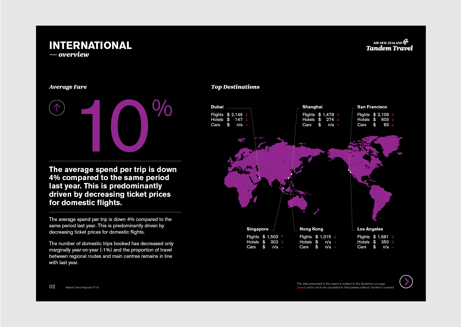AirNZ Tandem Travel Online Report – International Overview showing data visualisation with black and teal colour palette